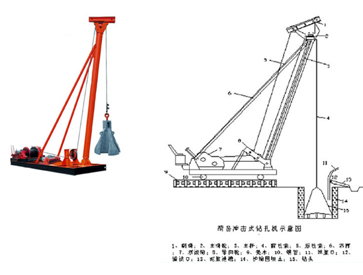 Punching Hammer Pile Driver Machine for Pile Foundation Construction